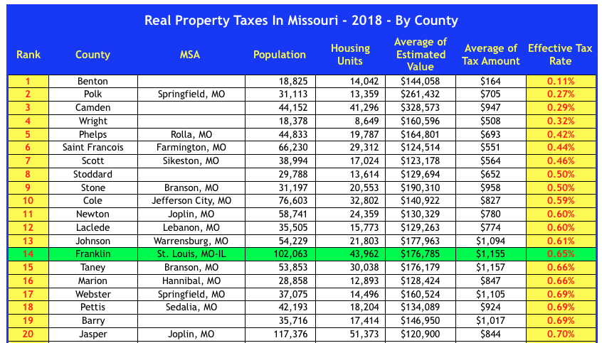 Real Property Tax Rates In Missouri For 2018 By County