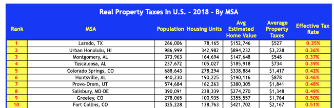 Real Property Tax Rates In The U.S. For 2018 By MSA