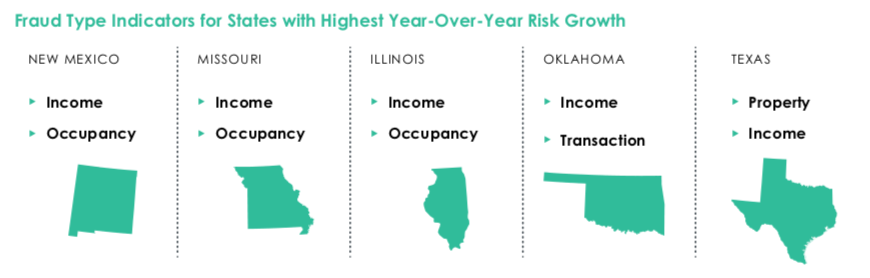 Fraud Type Indicators for States with Highest Year-Over-Year Risk Growth