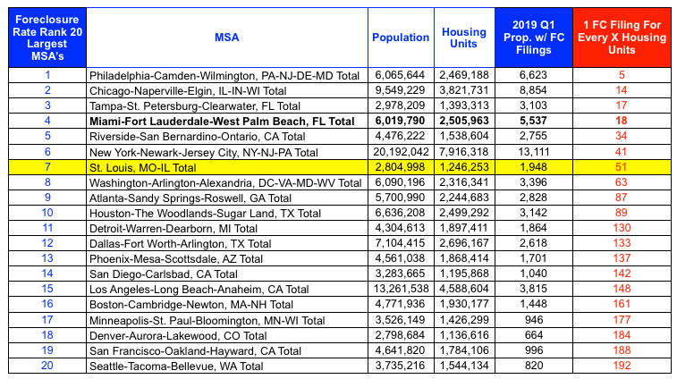 1st Quarter 2019 - Foreclosure Filings - 20 Largest MSA's