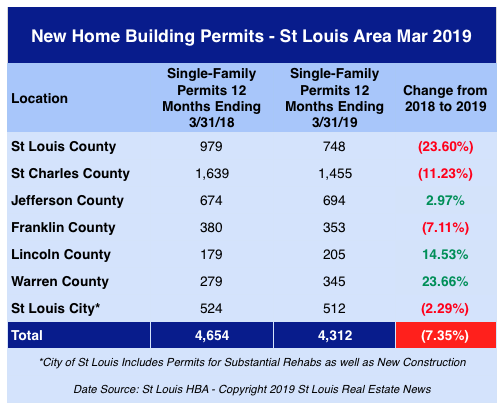 St Louis New Home Building Permits - March 2019