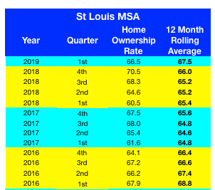 St Louis MSA Homeownership Rate -2016-2019