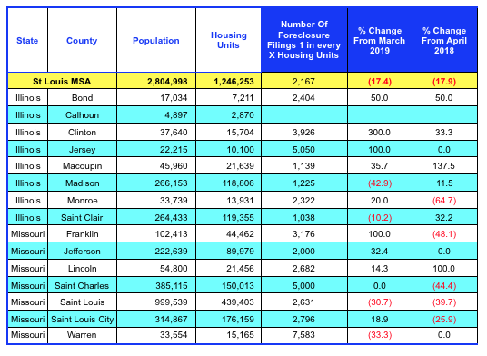 St Louis MSA Foreclosure Rate By County - April 2019