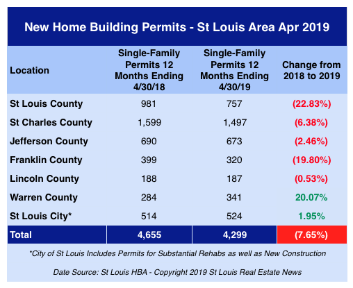 St Louis New Home Building Permits - April 2019