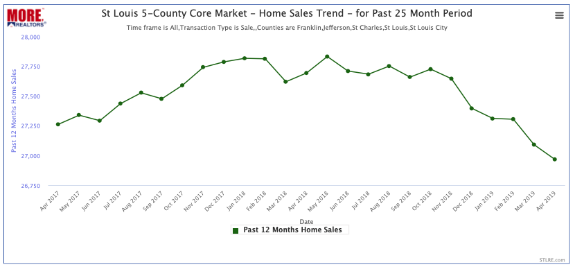 St Louis 5-County Core Market- Home Sales Trend - Past 25 Months