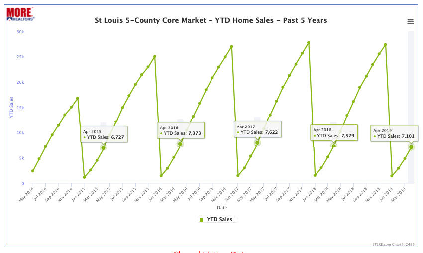 St Louis 5-County Core Market YTD Home Sales 2015-2019