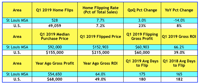 St Louis House Flipping - 1st Quarter 2019