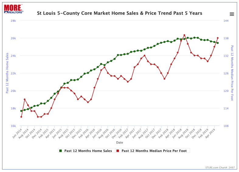 St Louis 5-County Core Market Home Sales & Price Trend - Past 5 Years