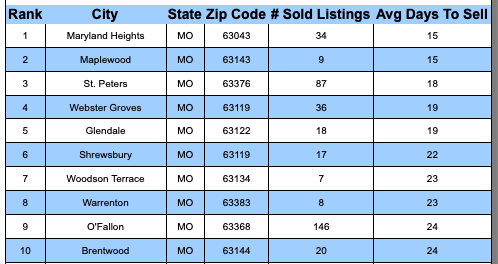 St Louis MSA's Fastest SOLD Cities