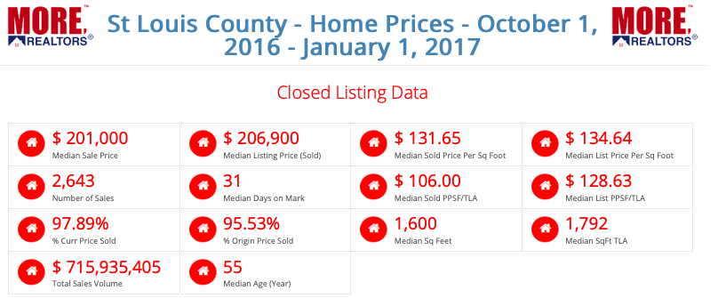 St Louis County Home Prices - October 1, 2016 - January 1, 2017