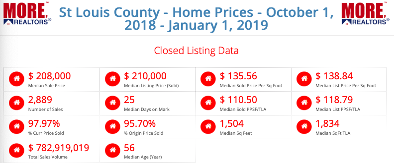 St Louis County Home Prices - October 1, 2018 - January 1, 2019