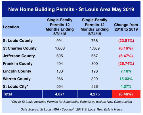 St Louis New Home Building Permits - May 2019