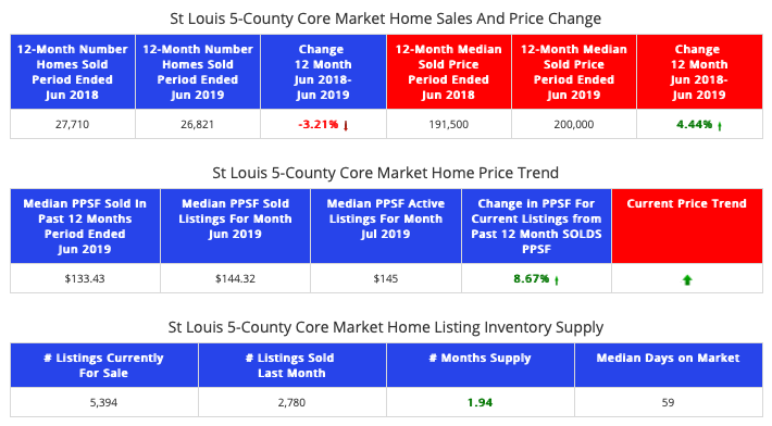 STL Market Report - St Louis 5-County Core Market