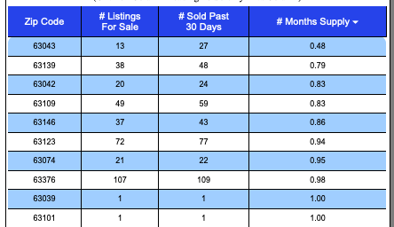 St Louis 5-County Core Market Months Supply Of Active Listings By Zip