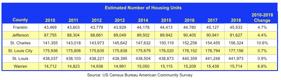 Estimated Number of Housing Units By St Louis Area County - 2010-2018