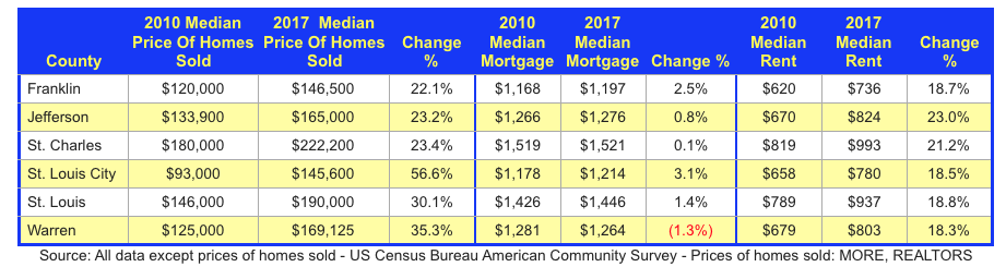 St Louis Area Median Rent and Mortgage Costs 2010-2017