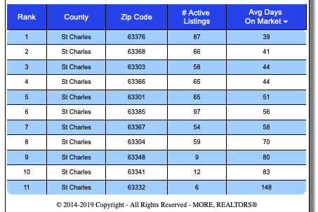 St Charles County Fastest-Selling Zip Codes