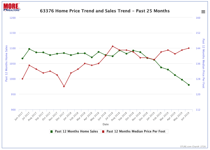63376 Home Price Trend and Home Sales Trend - Past 25 Months