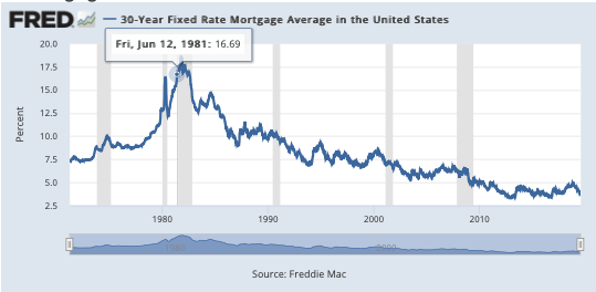 Mortgage Interest Rates - 30 Year Fixed-Rate - 1971 - Present (Chart)