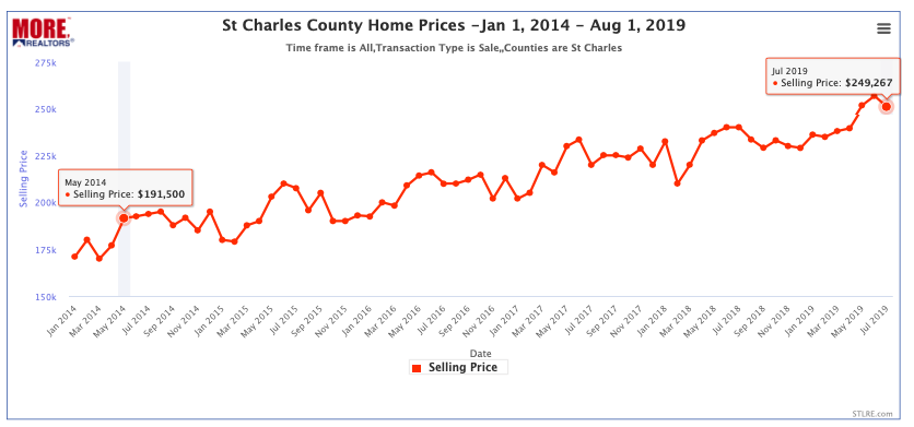 St Charles County Home Prices - Jan 1, 2014 - August 1, 2019