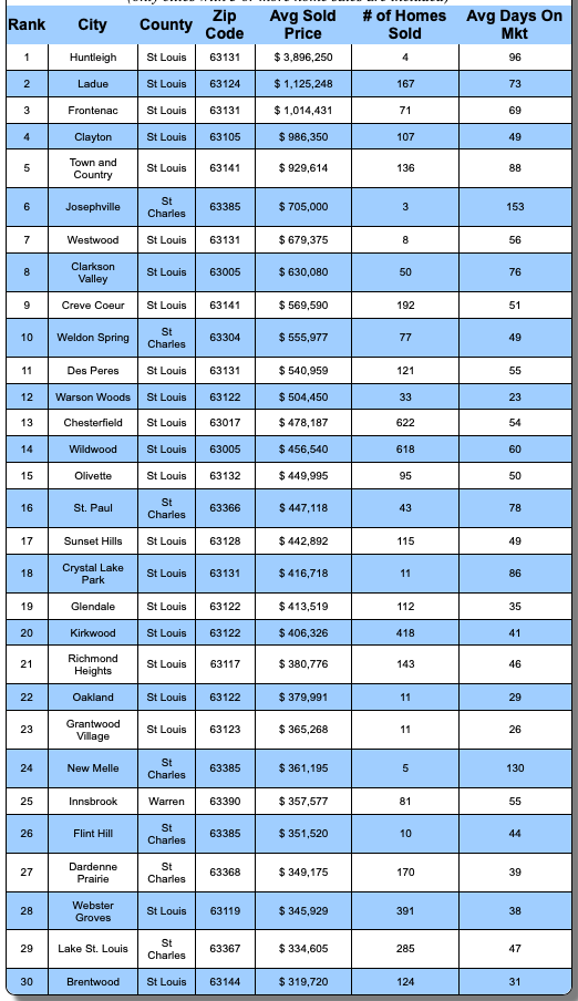 St Louis MSA's Most Expensive Cities