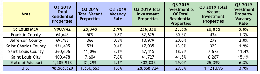 St Louis MSA Vacant Property And Investor Owned Property Q3 2019