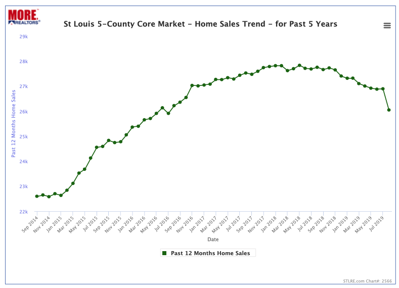 St Louis 5-County Core Market - Home Sales Trend - Past 5 Years