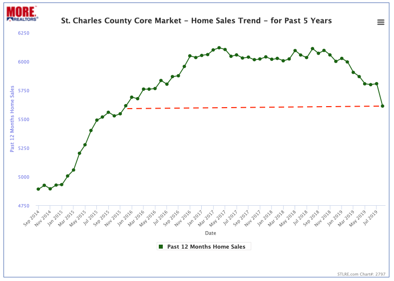 St Charles County - Home Sales Trend - Past 5 Years