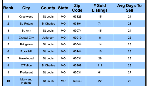 Fastest SOLD Cities In The St Louis MSA In Past 30 Days