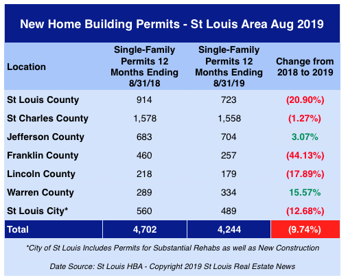 St Louis New Home Building Permits - Aug 2019