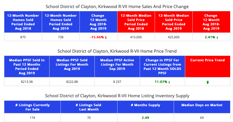 Clayton & Kirkwood School Districts Home Prices & Sales