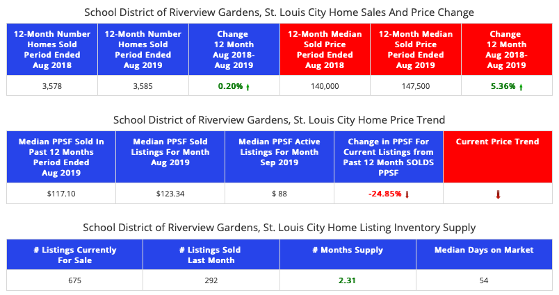 St Louis City & Riverview Gardens School Districts Home Prices & Sales