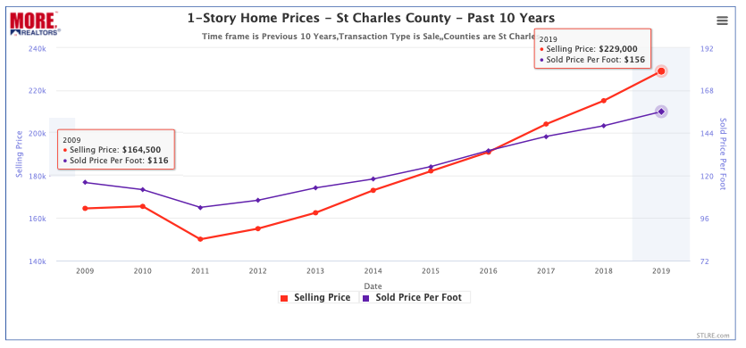 1-Story Home Prices In St Charles County - Past 10 Years