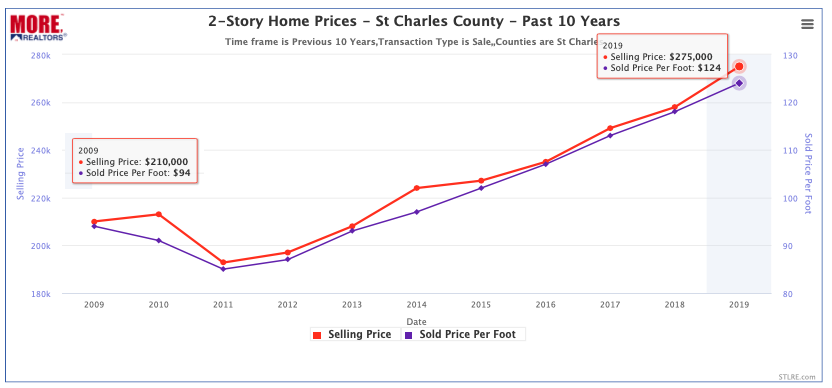 2-Story Home Prices In St Charles County - Past 10 Years