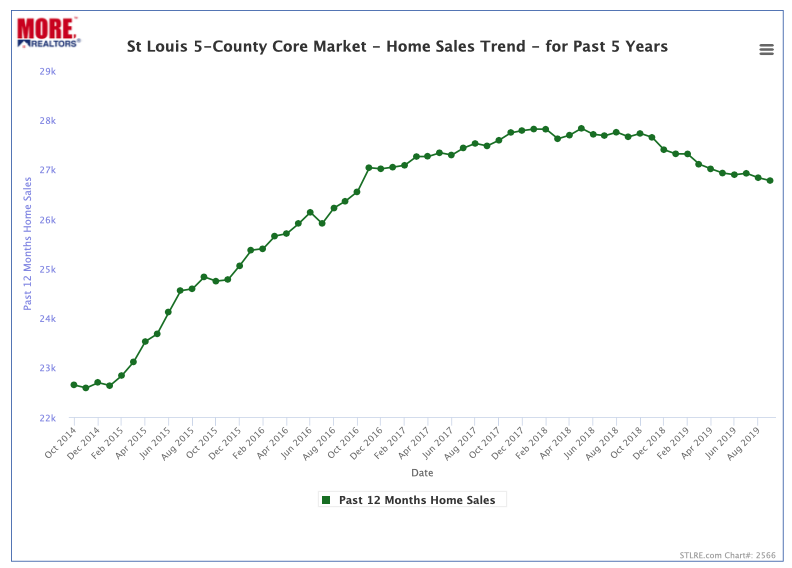 St Louis Home Sales Trend - 5 Year Chart