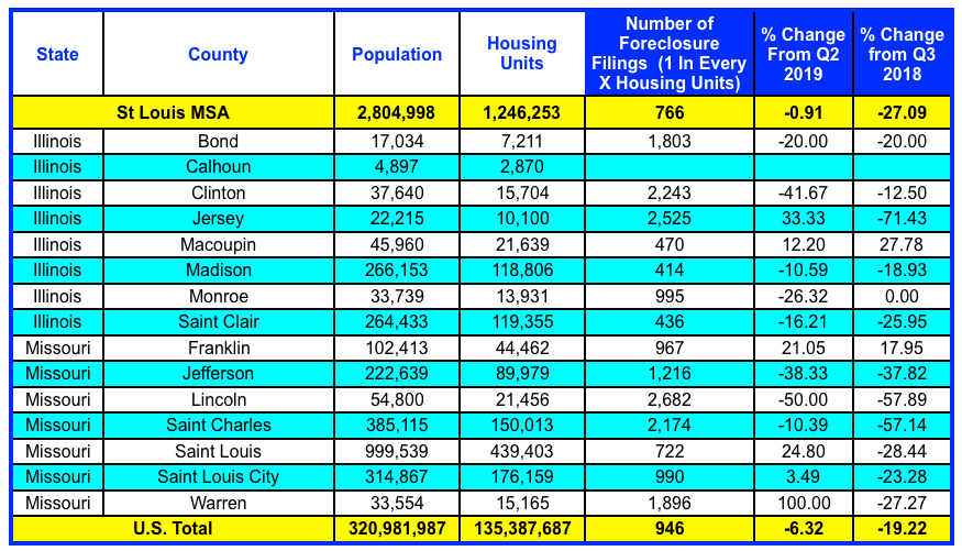 St Louis MSA Foreclosures - 3rd Quarter 2019