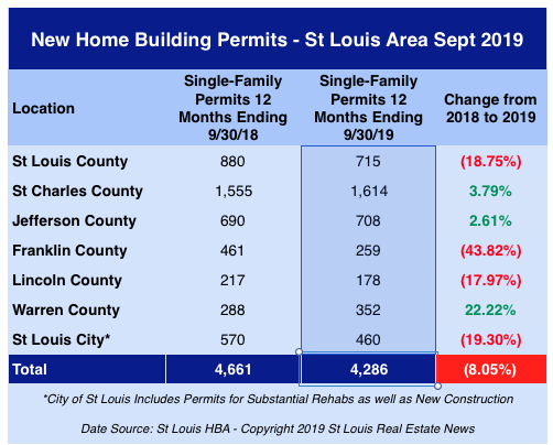 St Louis New Home Building Permits - September 2019
