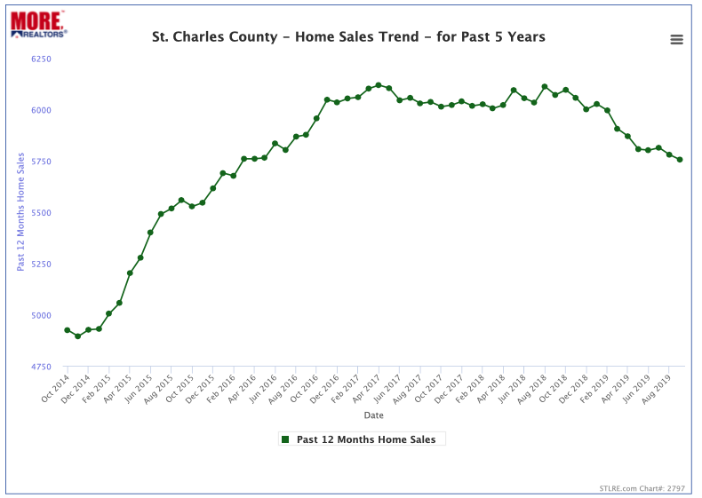 St Charles County Home Sales Trend - 12-Month Trend - Past 5 Years