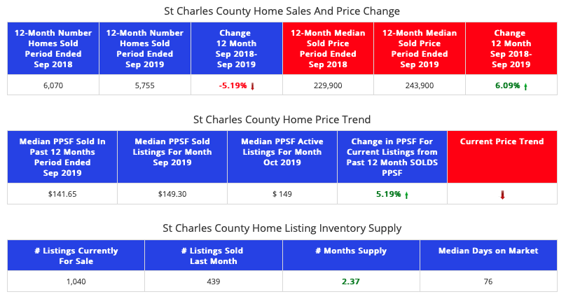 St Charles County Market Report