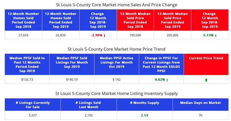 St Louis 5-County Core Market Report