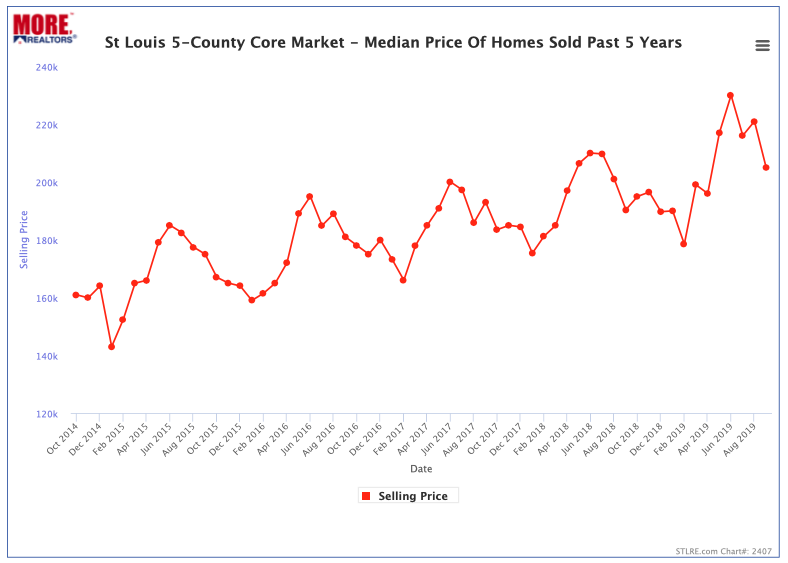 St Louis 5-County Core Median Home Prices- Past 5 Years
