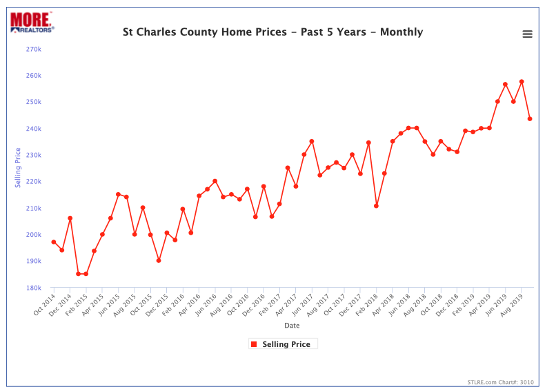 St Charles County Median Home Prices- Past 5 Years