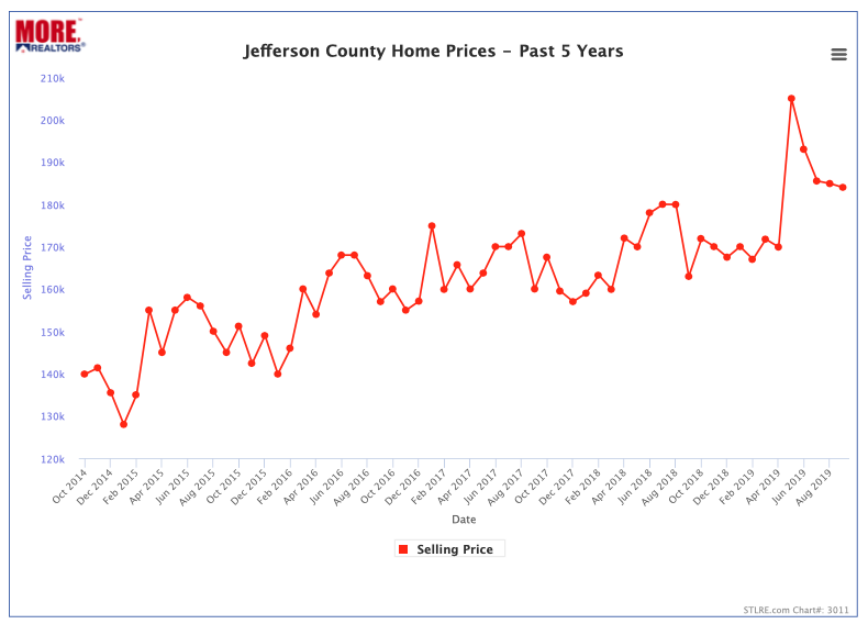 Jefferson County Median Home Prices- Past 5 Years