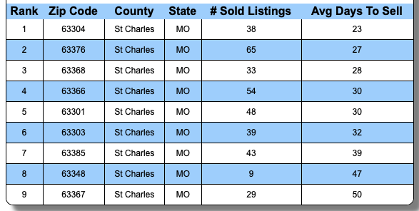Fastest SOLD Zip Codes In St Charles County In Past 30 Days