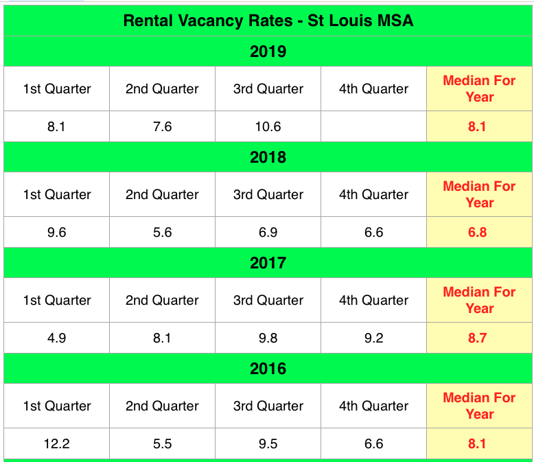 St Louis Rental Vacancy Rates - 2016 - Present