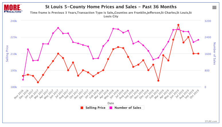 St Louis 5-County Home Prices and Sales - Past 36 Months