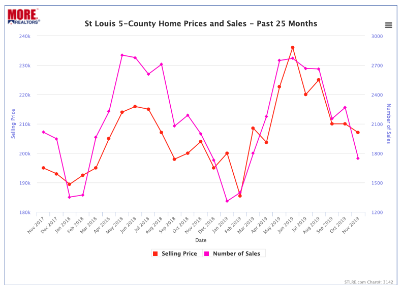 Cyber Monday St Louis Home Prices