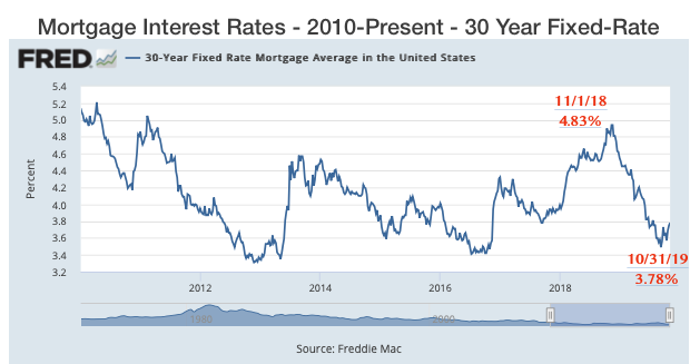 Mortgage Interest Rates - 2010-Present - 30-Year Fixed Rate