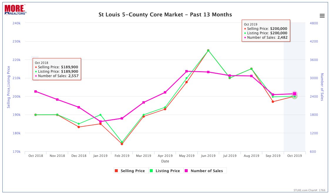 St Louis 5-County Core Market - Home Prices And Sales - Past 13 Months