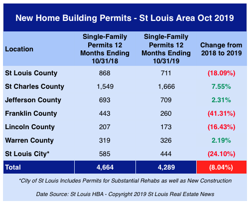St Louis New Home Building Permits - October 2019